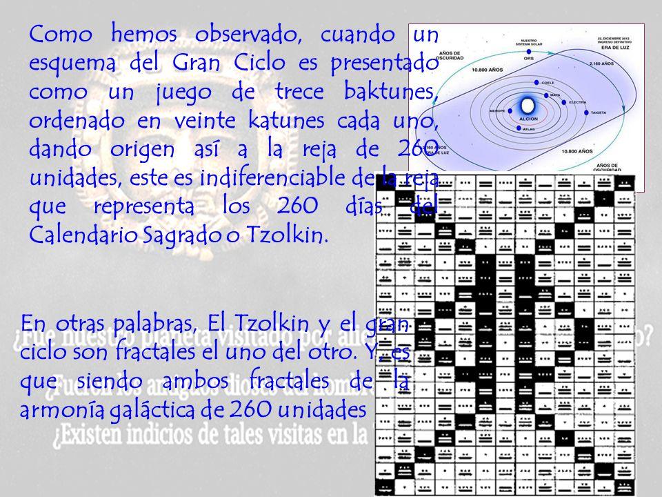 TABLA DE CONVERSIONES 1 baktun= 1 columna 1 katun = Cuadrito de cada columna 1 Kin Unidad 1 día 1 Unial 20 Kines 20 días 1 Tun 18 Uniales 360 días 1 K