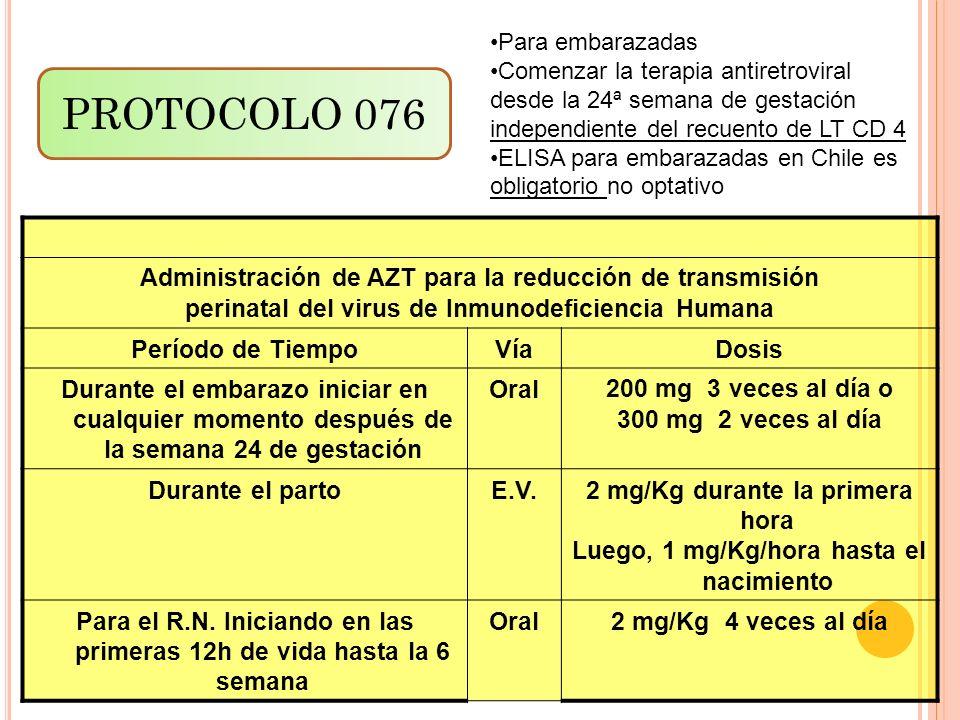 Administración de AZT para la reducción de transmisión perinatal del virus de Inmunodeficiencia Humana Período de TiempoVíaDosis Durante el embarazo i