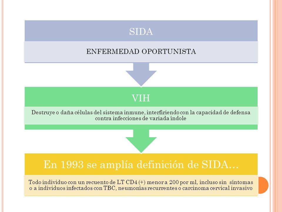 En 1993 se amplía definición de SIDA… Todo individuo con un recuento de LT CD4 (+) menor a 200 por ml, incluso sin síntomas o a individuos infectados