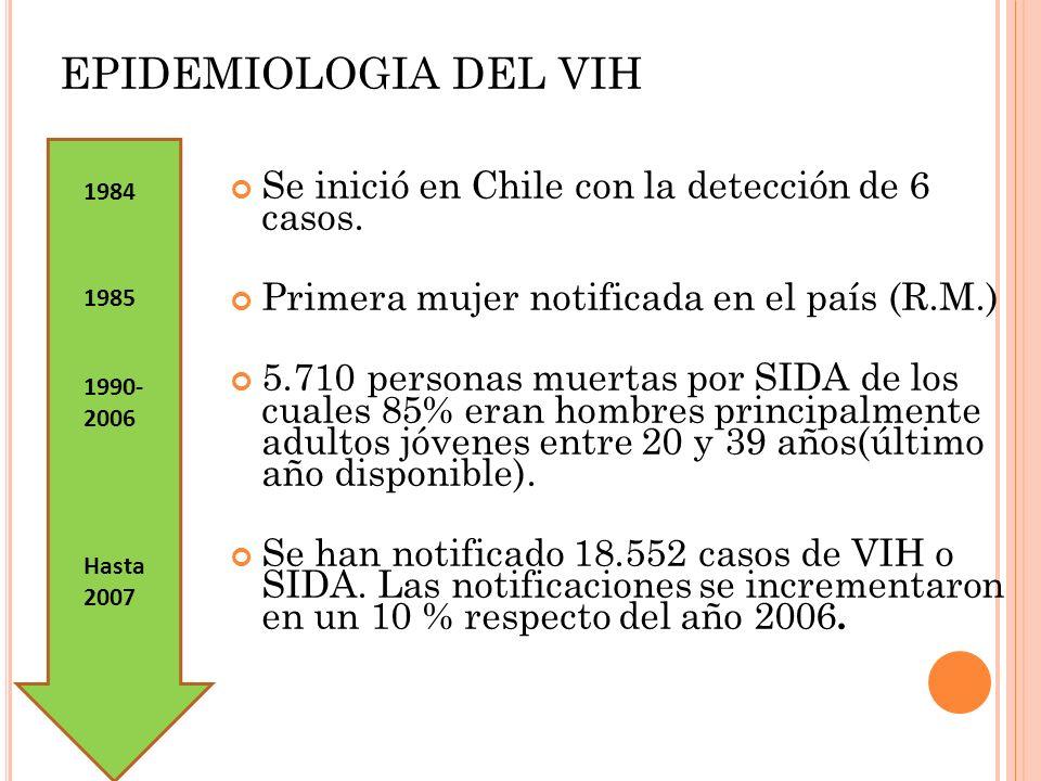 EPIDEMIOLOGIA DEL VIH Se inició en Chile con la detección de 6 casos. Primera mujer notificada en el país (R.M.) 5.710 personas muertas por SIDA de lo