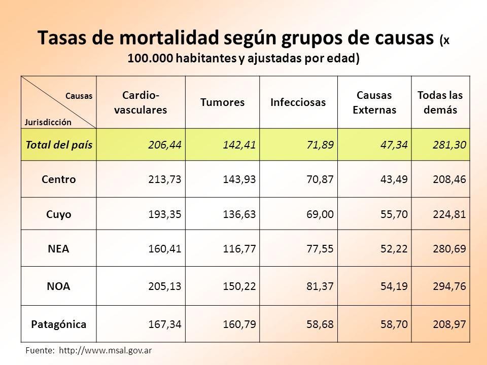 Tasas de mortalidad según grupos de causas (x 100.000 habitantes y ajustadas por edad) Causas Jurisdicción Cardio- vasculares TumoresInfecciosas Causa