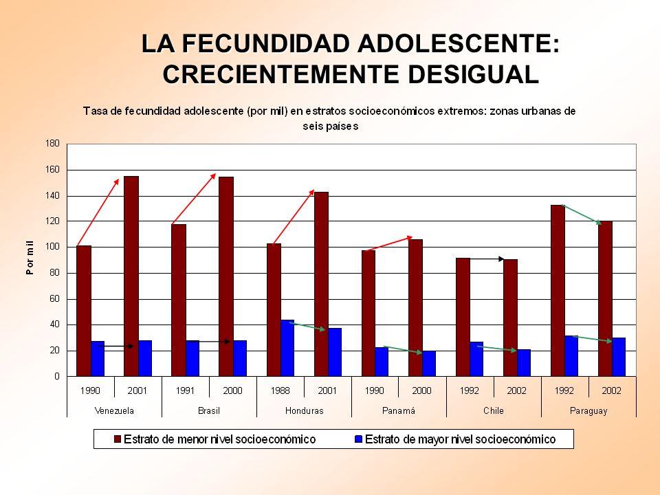 LA FECUNDIDAD ADOLESCENTE: CRECIENTEMENTE DESIGUAL LA FECUNDIDAD ADOLESCENTE: CRECIENTEMENTE DESIGUAL
