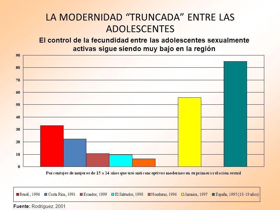 LA MODERNIDAD TRUNCADA ENTRE LAS ADOLESCENTES Fuente: Rodriguez, 2001 El control de la fecundidad entre las adolescentes sexualmente activas sigue sie