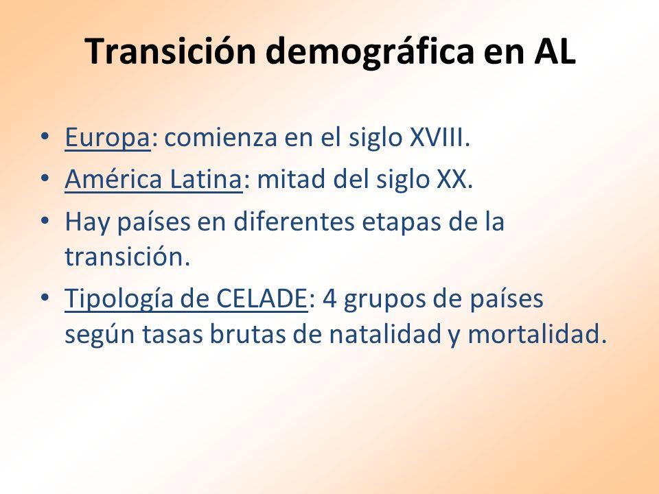 Transición demográfica en AL Europa: comienza en el siglo XVIII. América Latina: mitad del siglo XX. Hay países en diferentes etapas de la transición.