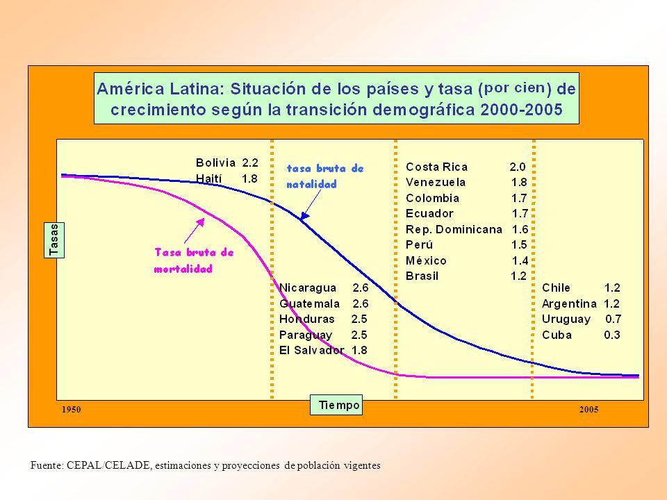 Evolución de los indicadores de Argentina