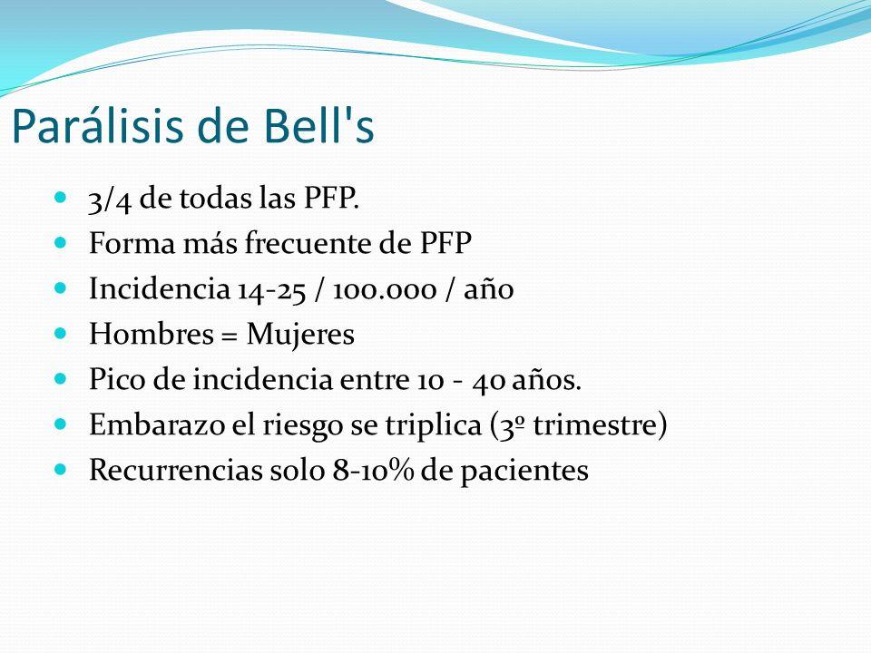 Parálisis de Bell's 3/4 de todas las PFP. Forma más frecuente de PFP Incidencia 14-25 / 100.000 / año Hombres = Mujeres Pico de incidencia entre 10 -