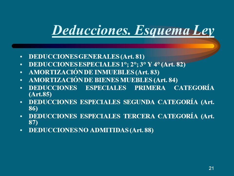 Deducciones. Esquema Ley DEDUCCIONES GENERALES (Art. 81) DEDUCCIONES ESPECIALES 1°; 2°; 3° Y 4° (Art. 82) AMORTIZACIÓN DE INMUEBLES (Art. 83) AMORTIZA