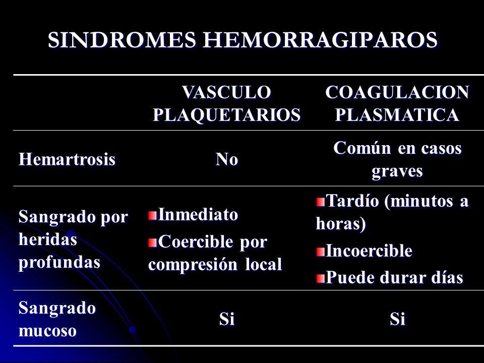 SINDROMES HEMORRAGIPAROS VASCULO PLAQUETARIOS COAGULACION PLASMATICA HemartrosisNo Común en casos graves Sangrado por heridas profundas Inmediato Coer