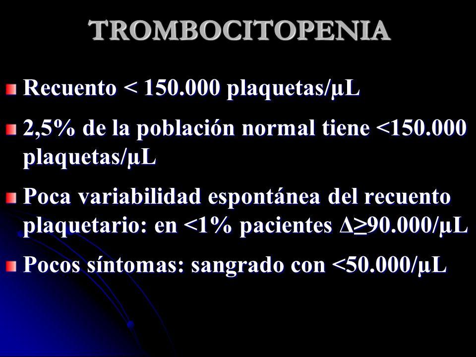 TROMBOCITOPENIA Recuento < 150.000 plaquetas/µL 2,5% de la población normal tiene <150.000 plaquetas/µL Poca variabilidad espontánea del recuento plaq