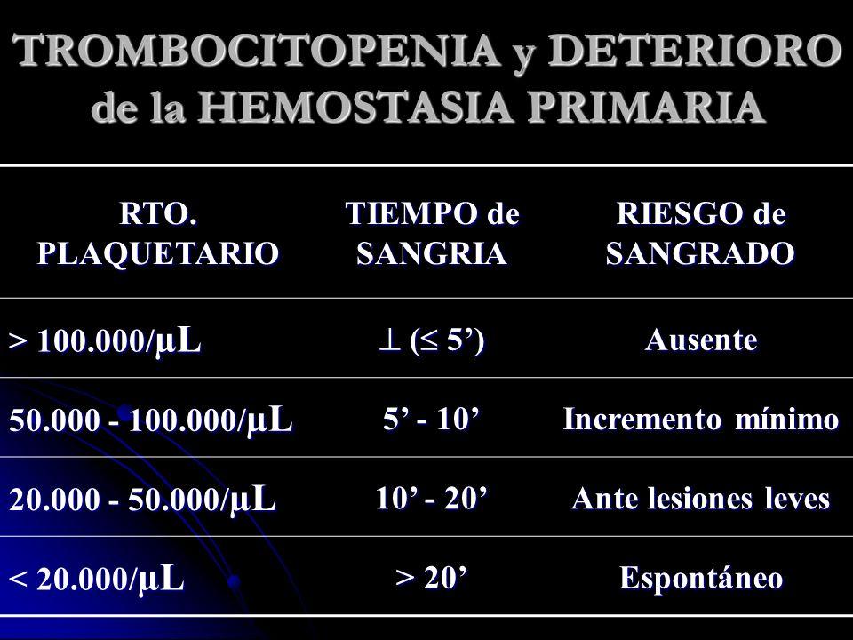 TROMBOCITOPENIA y DETERIORO de la HEMOSTASIA PRIMARIA RTO. PLAQUETARIO TIEMPO de SANGRIA RIESGO de SANGRADO > 100.000/ µL ( 5) ( 5)Ausente 50.000 - 10
