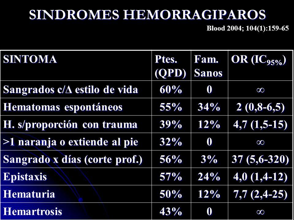 SINDROMES HEMORRAGIPAROS SINTOMA Ptes. (QPD) Fam. Sanos OR (IC 95% ) Sangrados c/Δ estilo de vida 60%0 Hematomas espontáneos 55%34% 2 (0,8-6,5) H. s/p