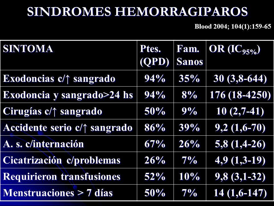 SINDROMES HEMORRAGIPAROS Blood 2004; 104(1):159-65 SINTOMA Ptes. (QPD) Fam. Sanos OR (IC 95% ) Exodoncias c/ sangrado 94%35% 30 (3,8-644) Exodoncia y