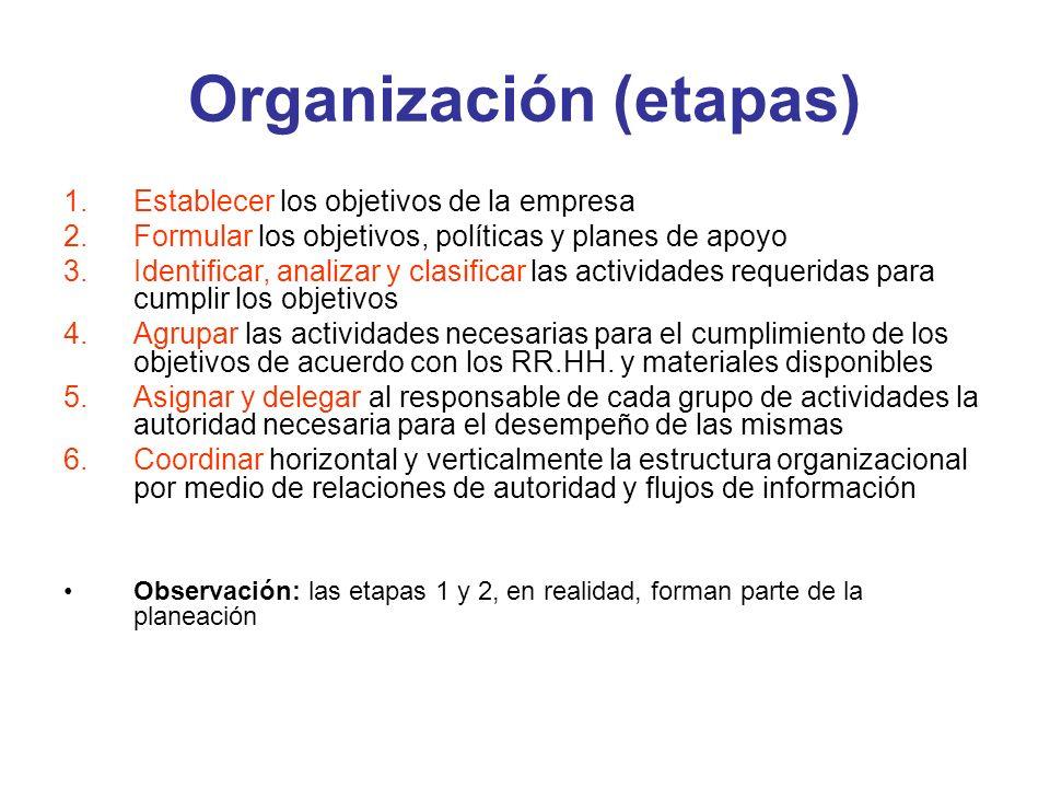 Organización (etapas) 1.Establecer los objetivos de la empresa 2.Formular los objetivos, políticas y planes de apoyo 3.Identificar, analizar y clasifi