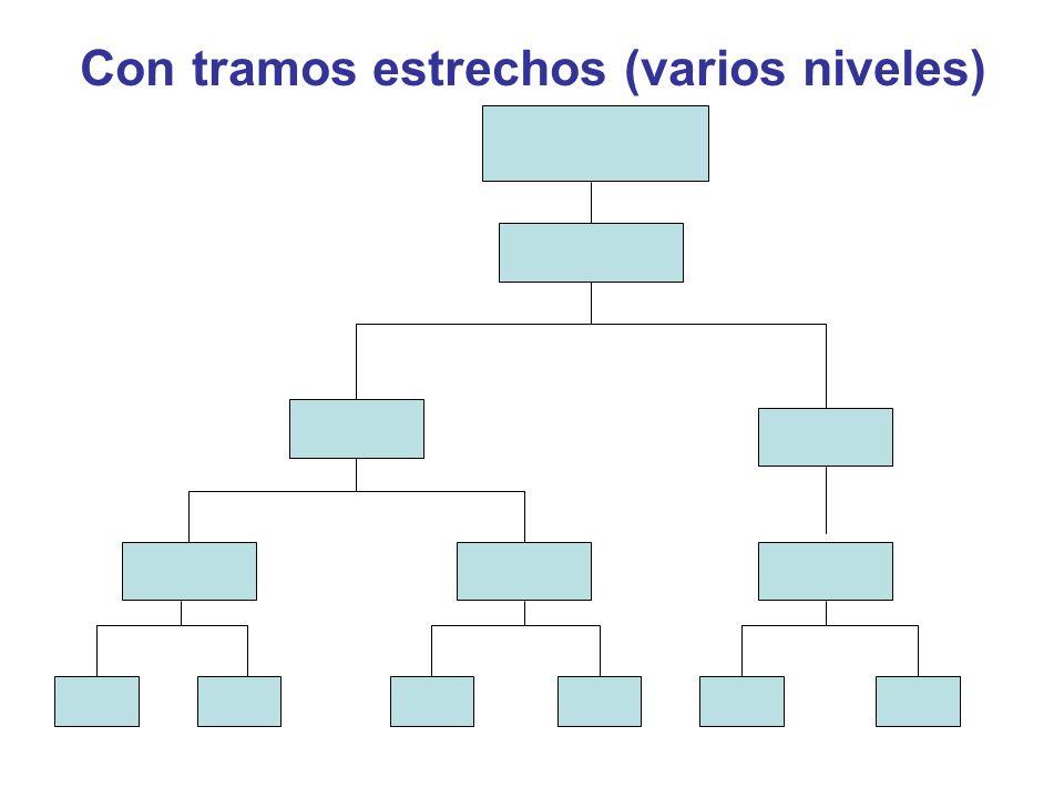 Con tramos estrechos (varios niveles)