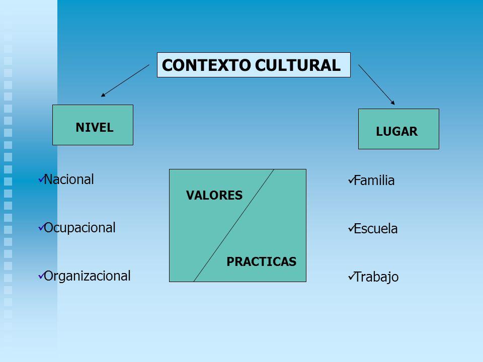 CONTEXTO CULTURAL NIVEL LUGAR VALORES PRACTICAS Nacional Ocupacional Organizacional Familia Escuela Trabajo