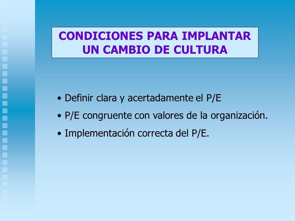 CONDICIONES PARA IMPLANTAR UN CAMBIO DE CULTURA Definir clara y acertadamente el P/E P/E congruente con valores de la organización. Implementación cor