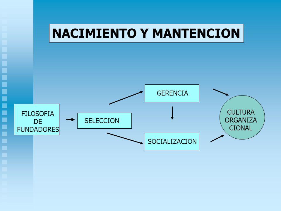 NACIMIENTO Y MANTENCION FILOSOFIA DE FUNDADORES SELECCION GERENCIA SOCIALIZACION CULTURA ORGANIZA CIONAL