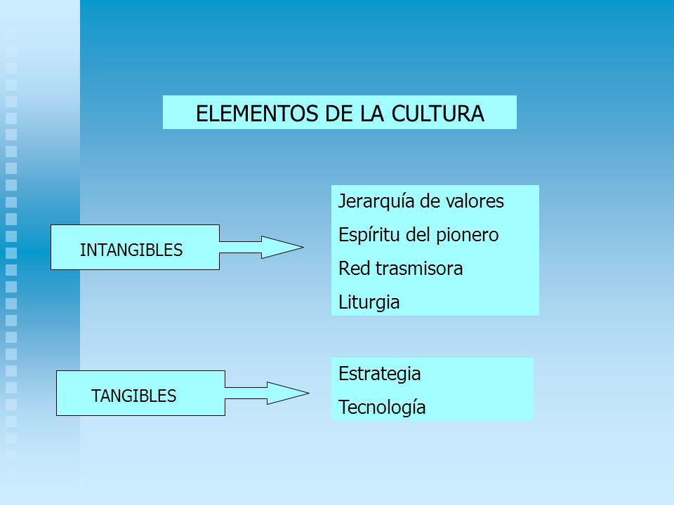 ELEMENTOS DE LA CULTURA Jerarquía de valores Espíritu del pionero Red trasmisora Liturgia Estrategia Tecnología INTANGIBLES TANGIBLES