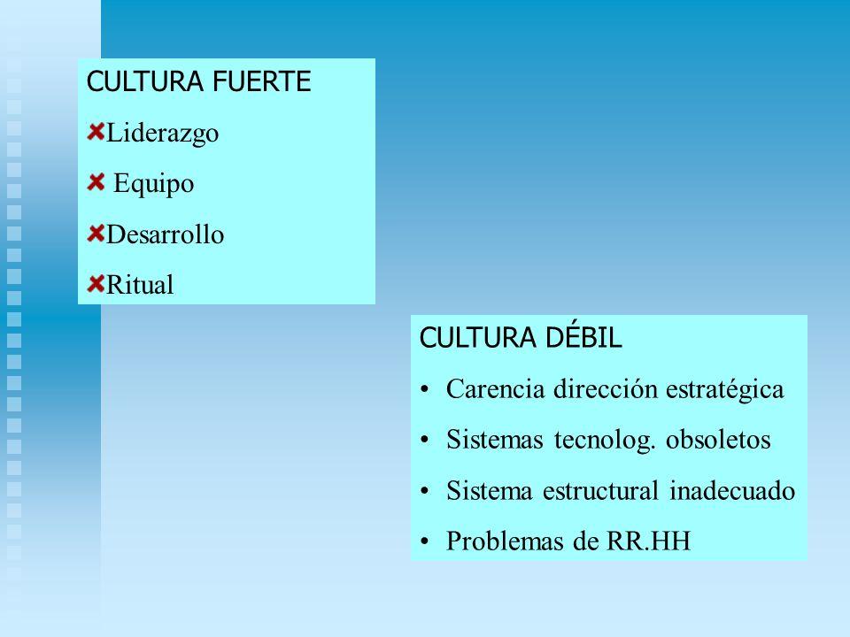 CULTURA FUERTE Liderazgo Equipo Desarrollo Ritual CULTURA DÉBIL Carencia dirección estratégica Sistemas tecnolog. obsoletos Sistema estructural inadec