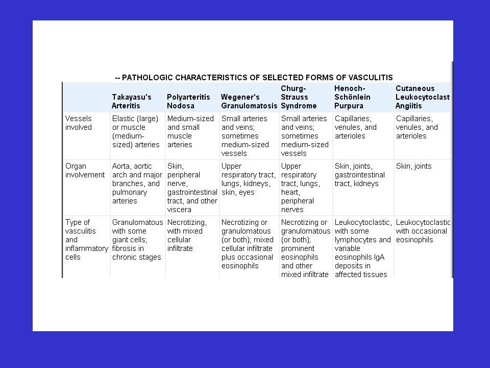 Arteritis de Takayasu Criterios Diagnósticos 1.Edad 40 años 2.Claudicación en las extremidades 3.Disminución del pulso arterial (humeral-radial) 4.Diferencia de la TA sistólica > 10 mmHg entre ambos brazos 5.Soplo sobre la subclavia o aorta 6.Anormalidades en la arteriografía (Ao y sus ramas) Arth Rheum 1990; 33:1129