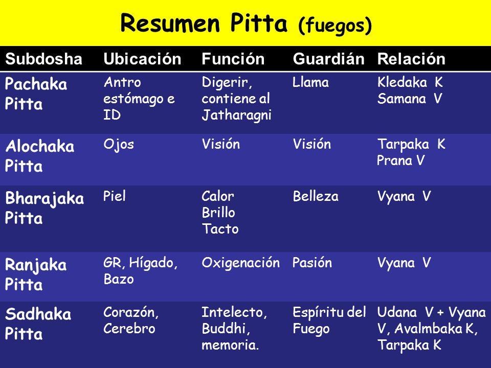 Resumen Pitta (fuegos) SubdoshaUbicaciónFunciónGuardiánRelación Pachaka Pitta Antro estómago e ID Digerir, contiene al Jatharagni LlamaKledaka K Saman