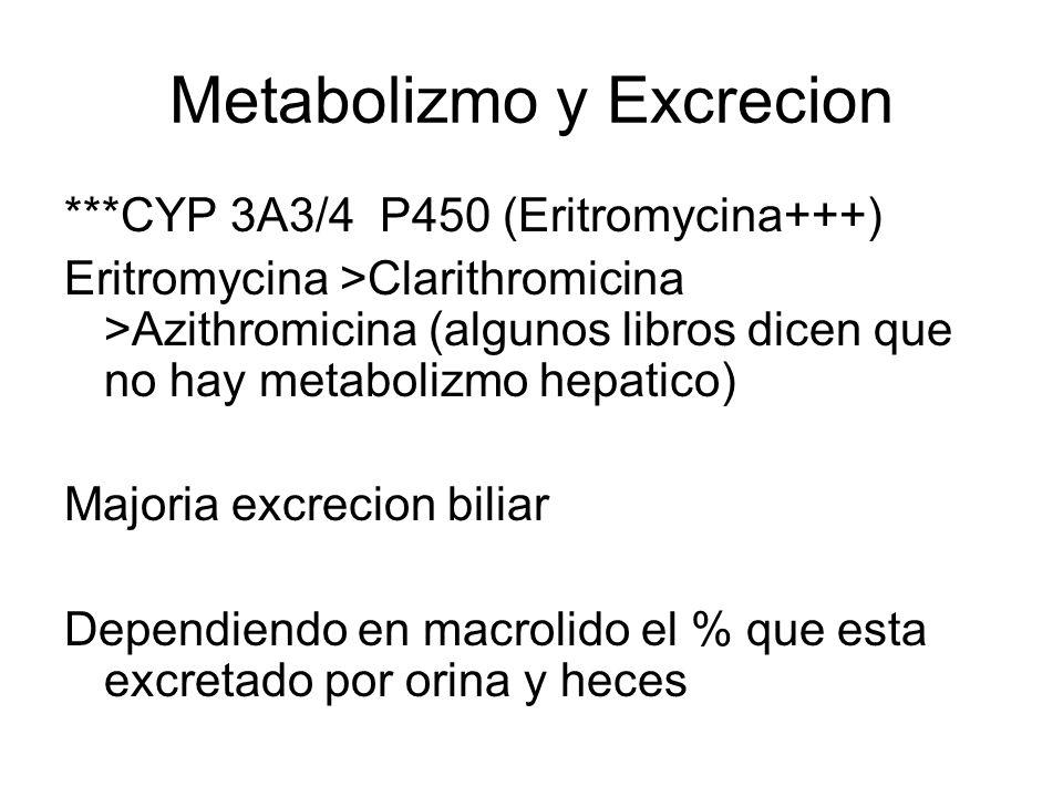 Metabolizmo y Excrecion ***CYP 3A3/4 P450 (Eritromycina+++) Eritromycina >Clarithromicina >Azithromicina (algunos libros dicen que no hay metabolizmo
