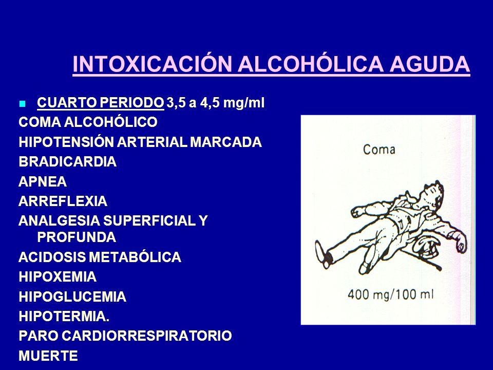 INTOXICACIÓN ALCOHÓLICA AGUDA CUARTO PERIODO3,5 a 4,5 mg/ml COMA ALCOHÓLICO HIPOTENSIÓN ARTERIAL MARCADA BRADICARDIA APNEA ARREFLEXIA ANALGESIA SUPERF