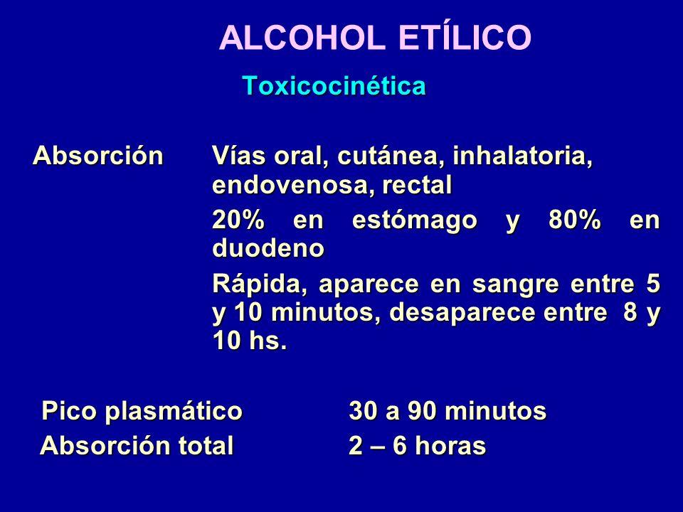 ALCOHOL ETÍLICO DistribuciónVd: 0.6 L/kg DistribuciónVd: 0.6 L/kg Metabolismo90 a 98% por oxidación hepática Metabolismo90 a 98% por oxidación hepática Velocidad de metabolización alcohol: 10 ml/ hora Excreción2 – 5% sin cambios por orina Excreción2 – 5% sin cambios por orina Cinética de orden 0, desaparece de la sangre en 8 a 10 horas.