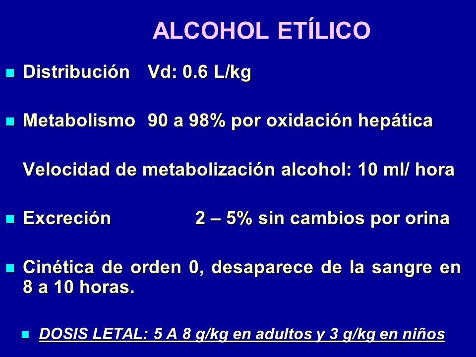 ALCOHOL ETÍLICO DistribuciónVd: 0.6 L/kg DistribuciónVd: 0.6 L/kg Metabolismo90 a 98% por oxidación hepática Metabolismo90 a 98% por oxidación hepátic