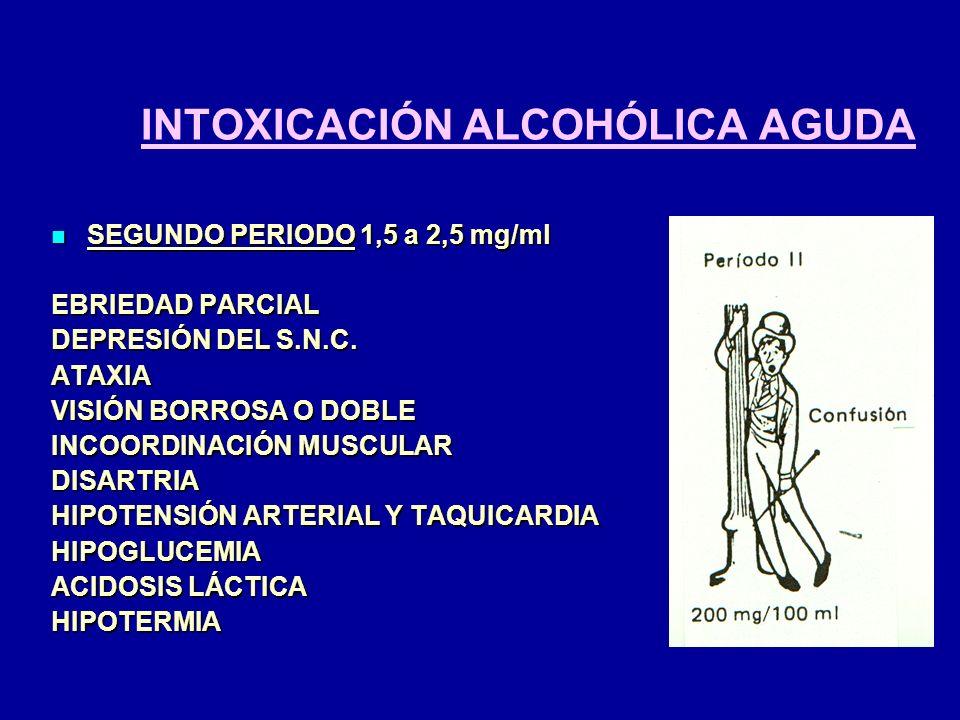 INTOXICACIÓN ALCOHÓLICA AGUDA SEGUNDO PERIODO 1,5 a 2,5 mg/ml SEGUNDO PERIODO 1,5 a 2,5 mg/ml EBRIEDAD PARCIAL DEPRESIÓN DEL S.N.C. ATAXIA VISIÓN BORR