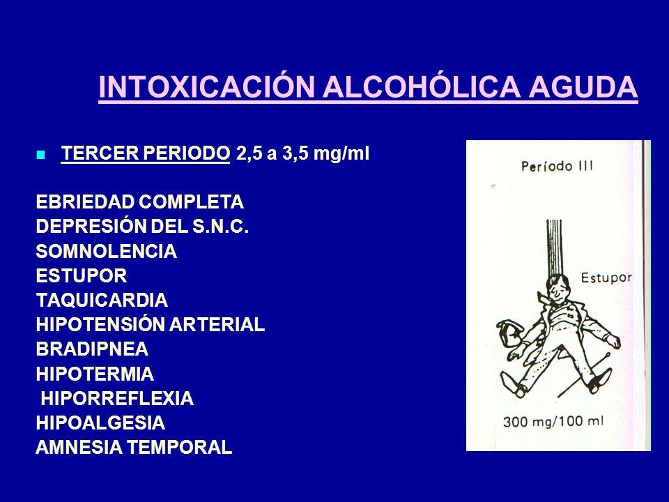 INTOXICACIÓN ALCOHÓLICA AGUDA TERCER PERIODO2,5 a 3,5 mg/ml EBRIEDAD COMPLETA DEPRESIÓN DEL S.N.C. SOMNOLENCIA ESTUPOR TAQUICARDIA HIPOTENSIÓN ARTERIA