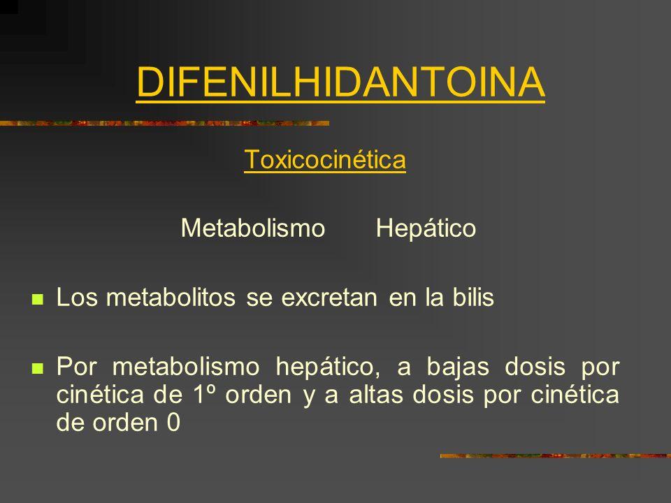 DIFENILHIDANTOINA Toxicocinética MetabolismoHepático Los metabolitos se excretan en la bilis Por metabolismo hepático, a bajas dosis por cinética de 1