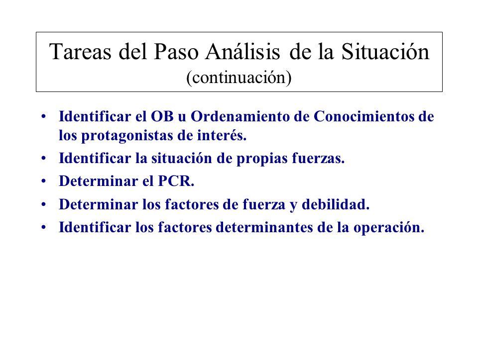Tareas del Paso Análisis de la Situación (continuación) Identificar el OB u Ordenamiento de Conocimientos de los protagonistas de interés. Identificar