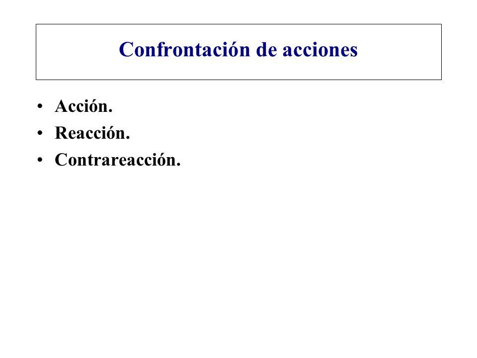 Confrontación de acciones Acción. Reacción. Contrareacción.