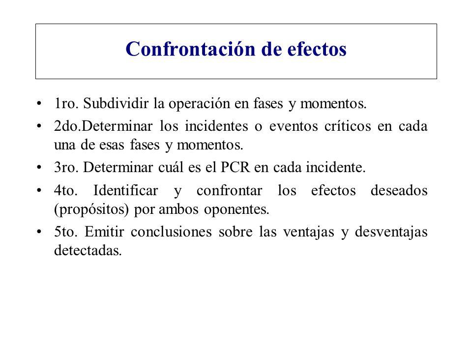 Confrontación de efectos 1ro. Subdividir la operación en fases y momentos. 2do.Determinar los incidentes o eventos críticos en cada una de esas fases