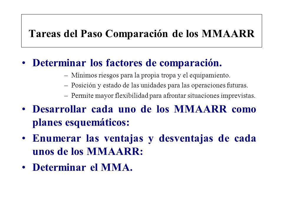 Tareas del Paso Comparación de los MMAARR Determinar los factores de comparación. –Mínimos riesgos para la propia tropa y el equipamiento. –Posición y