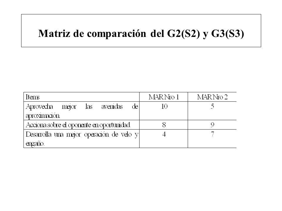 Matriz de comparación del G2(S2) y G3(S3)