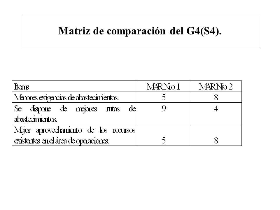 Matriz de comparación del G4(S4).