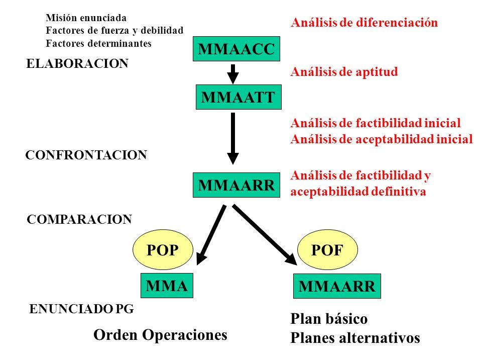 MMAACC MMAATT MMAARR MMA MMAARR Misión enunciada Factores de fuerza y debilidad Factores determinantes Análisis de diferenciación Análisis de aptitud
