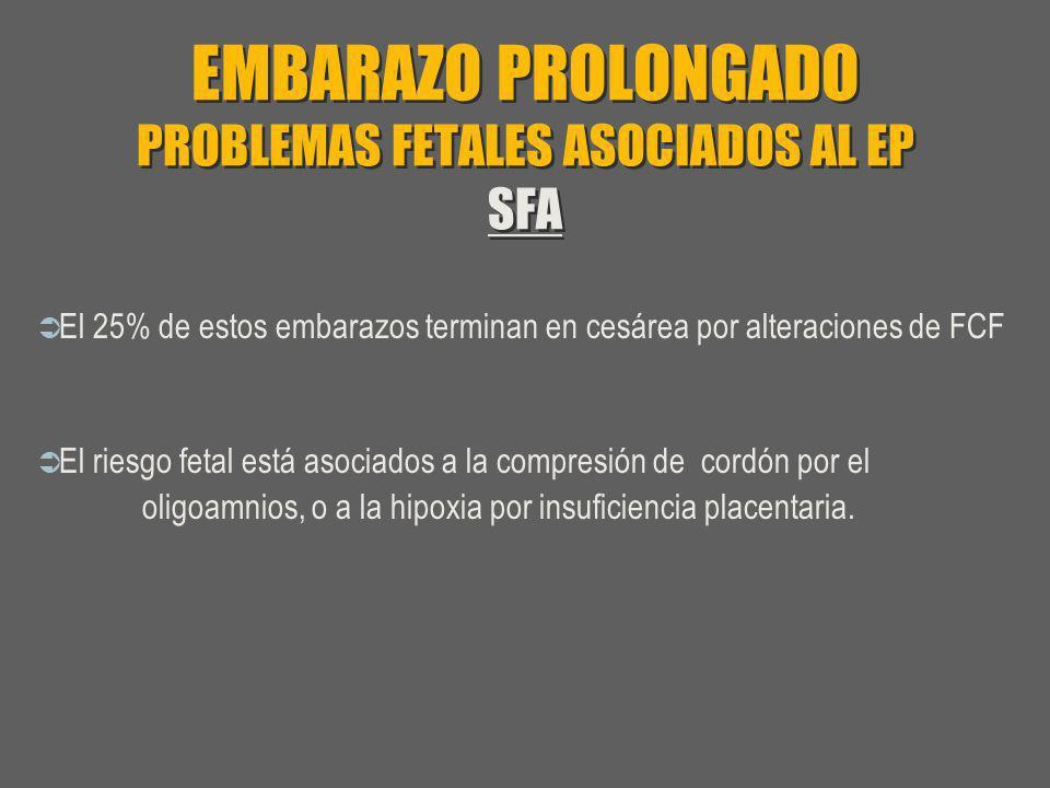 EMBARAZO PROLONGADO PROBLEMAS FETALES ASOCIADOS AL EP SFA El 25% de estos embarazos terminan en cesárea por alteraciones de FCF El riesgo fetal está a