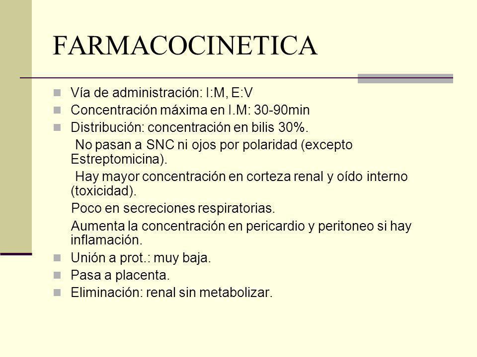 FARMACOCINETICA Vía de administración: I:M, E:V Concentración máxima en I.M: 30-90min Distribución: concentración en bilis 30%. No pasan a SNC ni ojos