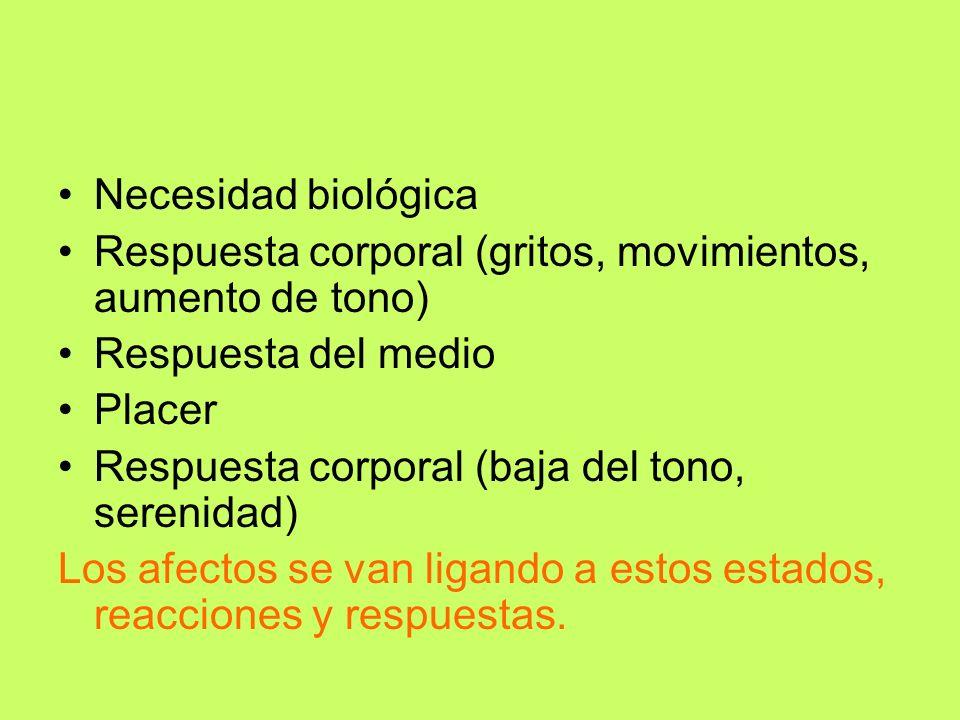 Necesidad biológica Respuesta corporal (gritos, movimientos, aumento de tono) Respuesta del medio Placer Respuesta corporal (baja del tono, serenidad)