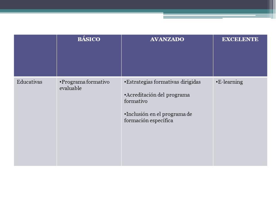 BÁSICOAVANZADOEXCELENTE Educativas Programa formativo evaluable Estrategias formativas dirigidas Acreditación del programa formativo Inclusión en el p