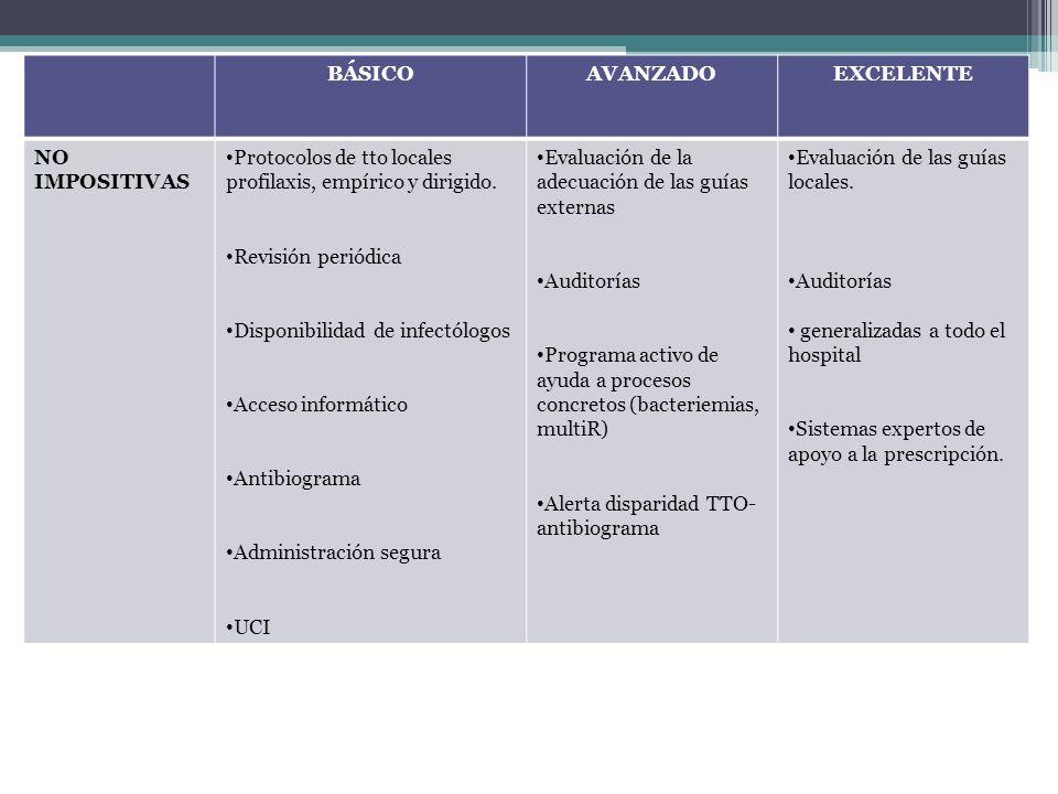 BÁSICOAVANZADOEXCELENTE NO IMPOSITIVAS Protocolos de tto locales profilaxis, empírico y dirigido. Revisión periódica Disponibilidad de infectólogos Ac