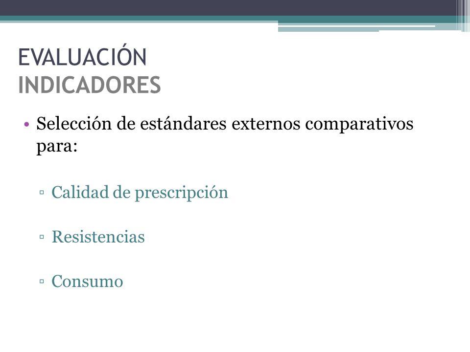 Selección de estándares externos comparativos para: Calidad de prescripción Resistencias Consumo EVALUACIÓN INDICADORES