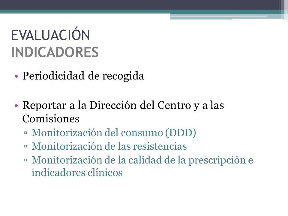 Periodicidad de recogida Reportar a la Dirección del Centro y a las Comisiones Monitorización del consumo (DDD) Monitorización de las resistencias Mon