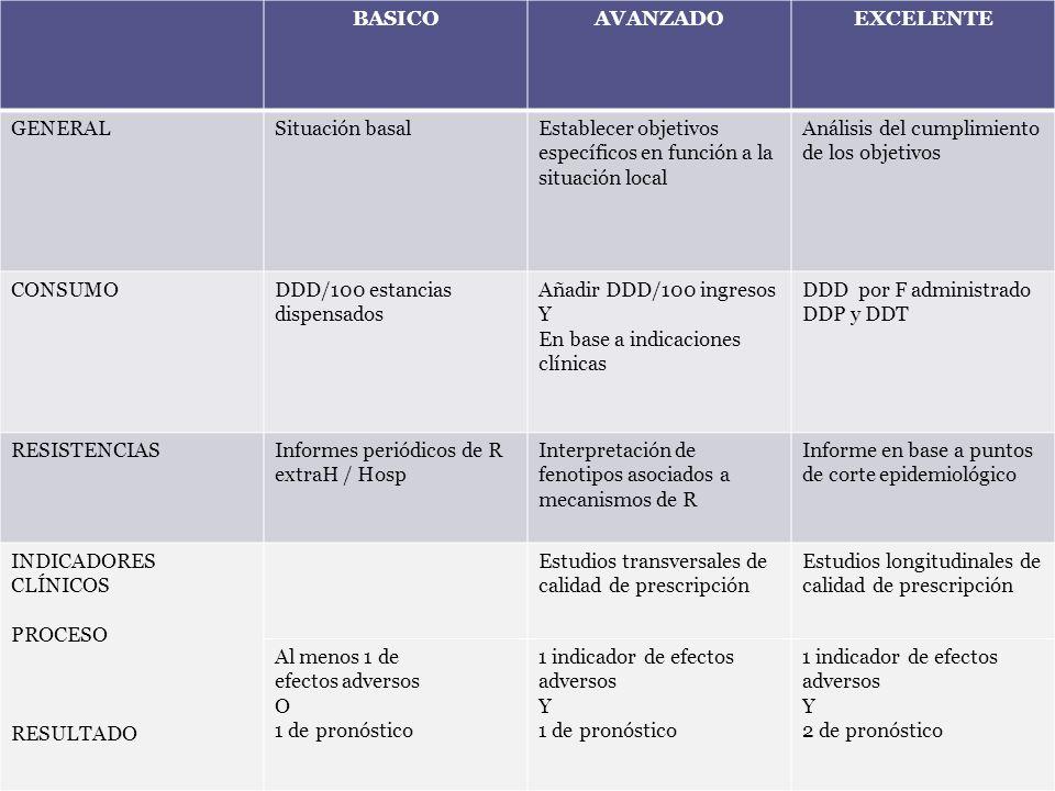 BASICOAVANZADOEXCELENTE GENERALSituación basalEstablecer objetivos específicos en función a la situación local Análisis del cumplimiento de los objeti