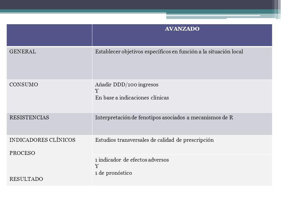 AVANZADO GENERALEstablecer objetivos específicos en función a la situación local CONSUMOAñadir DDD/100 ingresos Y En base a indicaciones clínicas RESI