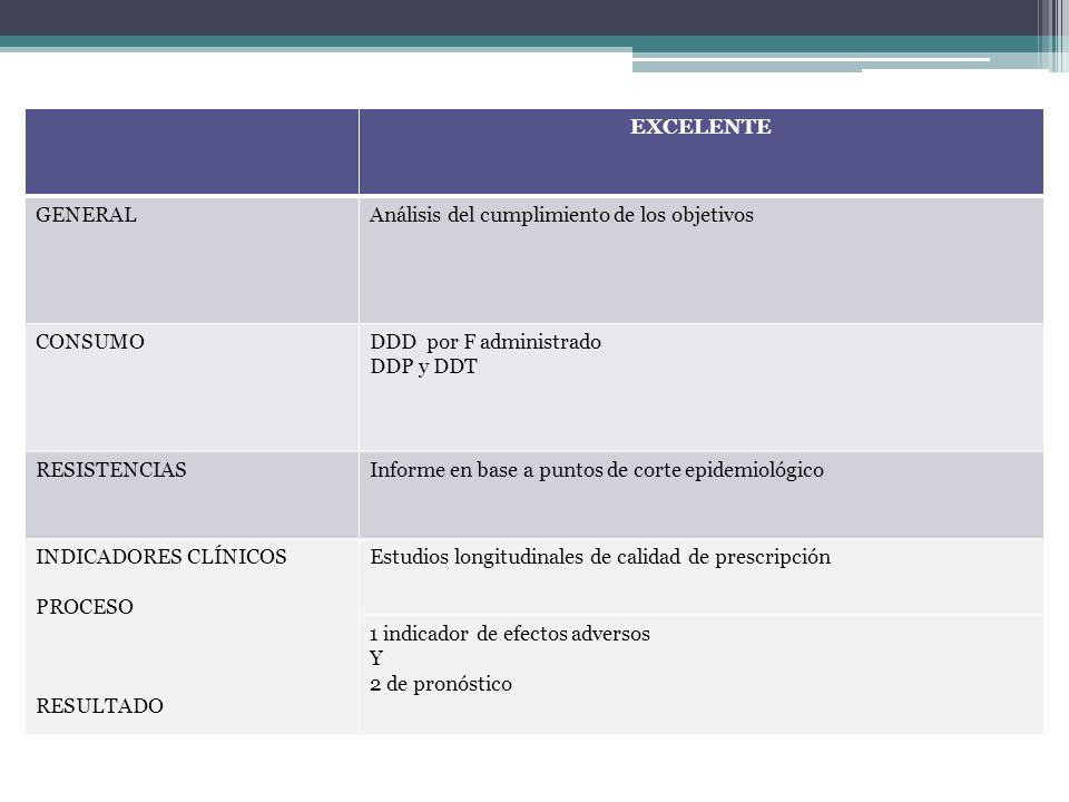 EXCELENTE GENERALAnálisis del cumplimiento de los objetivos CONSUMODDD por F administrado DDP y DDT RESISTENCIASInforme en base a puntos de corte epid