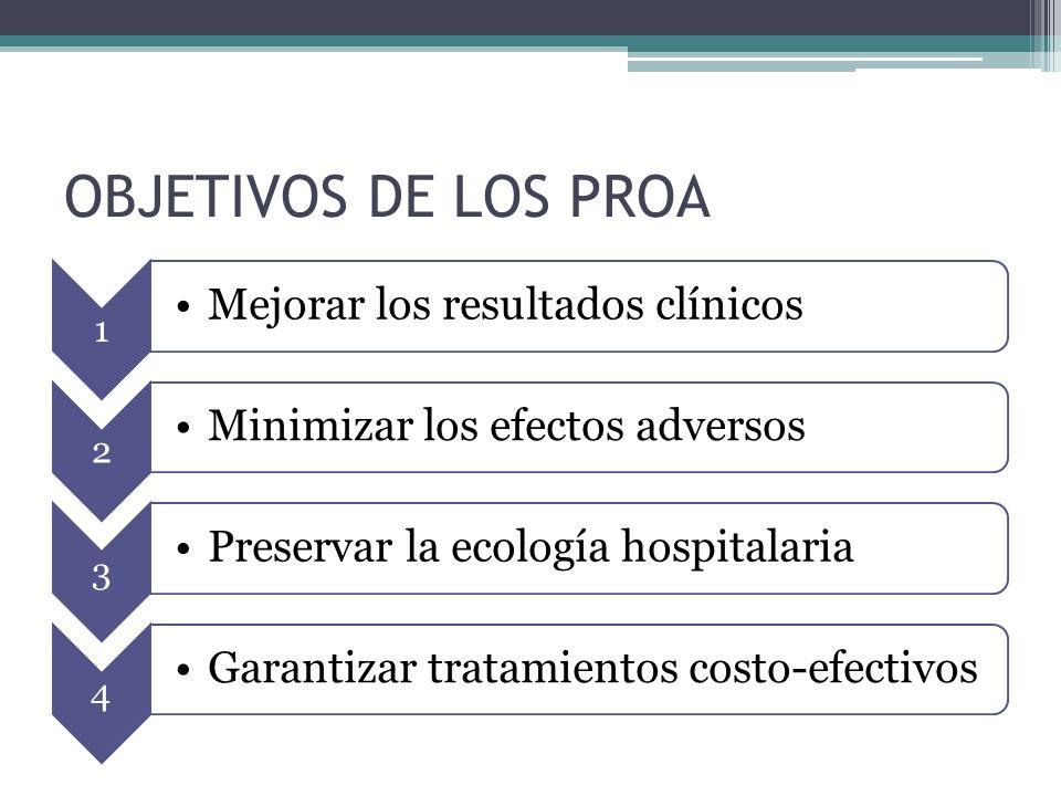 OBJETIVOS DE LOS PROA 1 Mejorar los resultados clínicos 2 Minimizar los efectos adversos 3 Preservar la ecología hospitalaria 4 Garantizar tratamiento